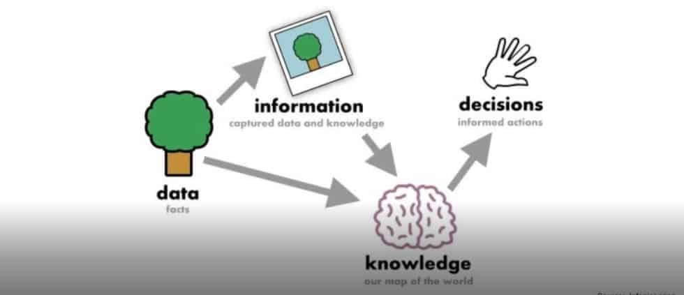 Data Info Decisions Knowledge